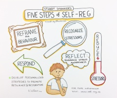 Self-Reg-five-steps